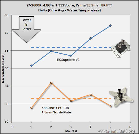 cpu370-therm15-comparison.png?w=560&h=540