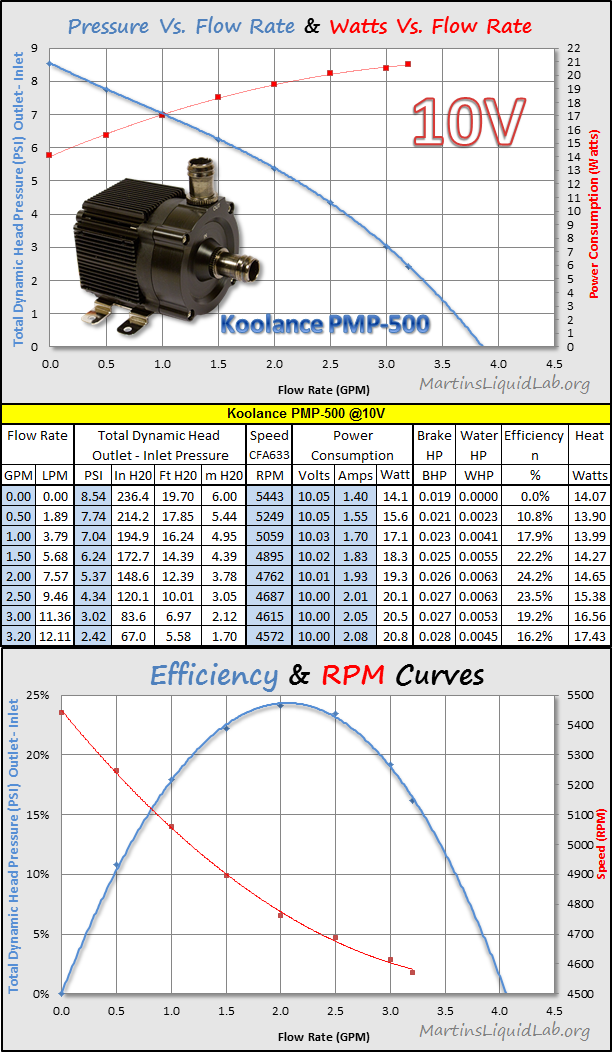 KoolancePMP-500-10V