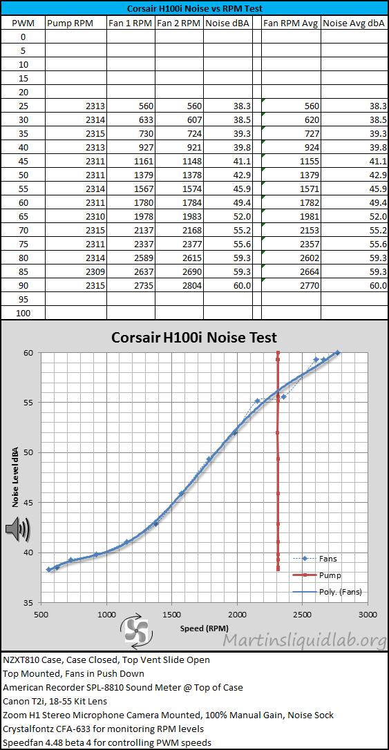 CorsairH100i-NoiseVsRPM